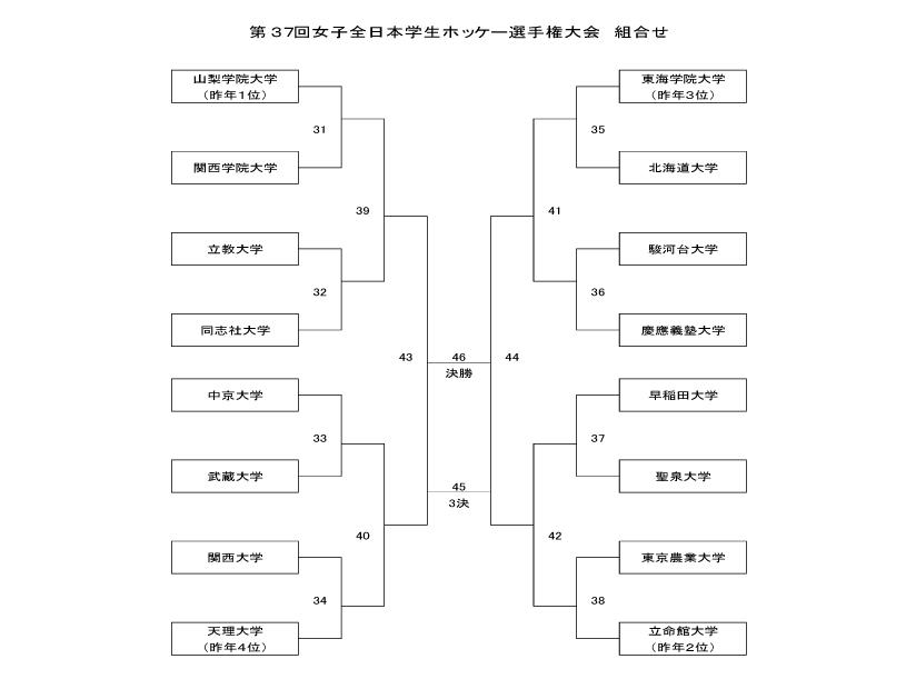 2015全日本インカレ女子