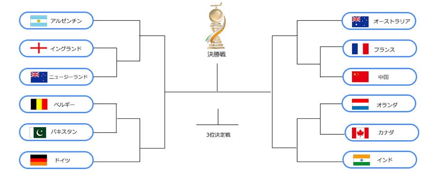 20181210worldcup_tournament_pc