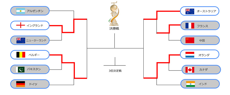 20181214worldcup_tournament_pc