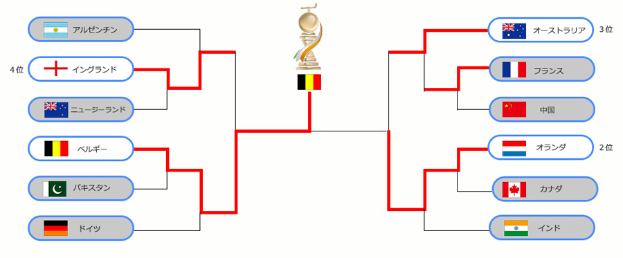 20181217worldcup_tournament_pc