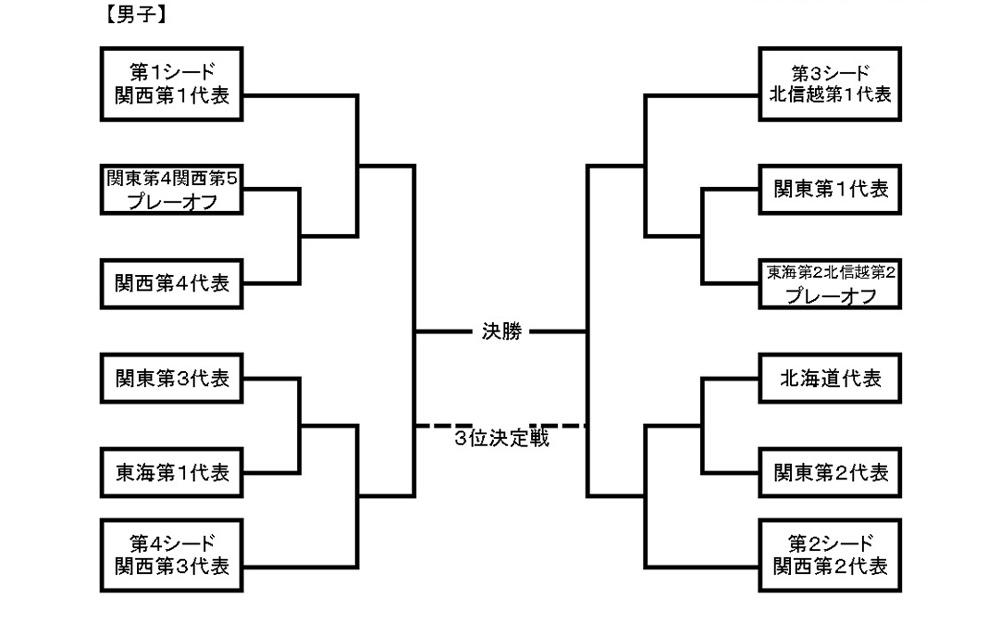【協5】第38回全日本大学ホッケー王座決定戦組合せ男子