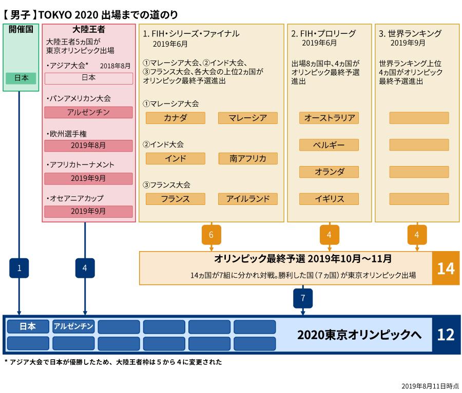 【男子】TOKYO2020までの道のり